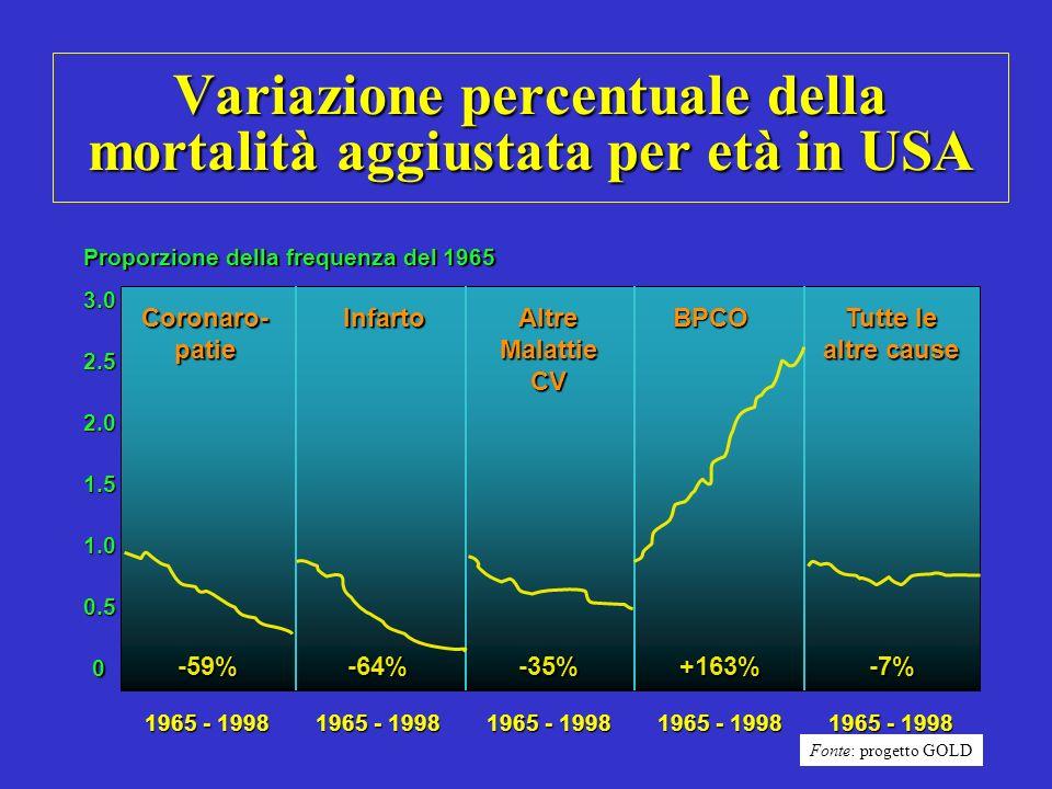 Variazione percentuale della mortalità aggiustata per età in USA