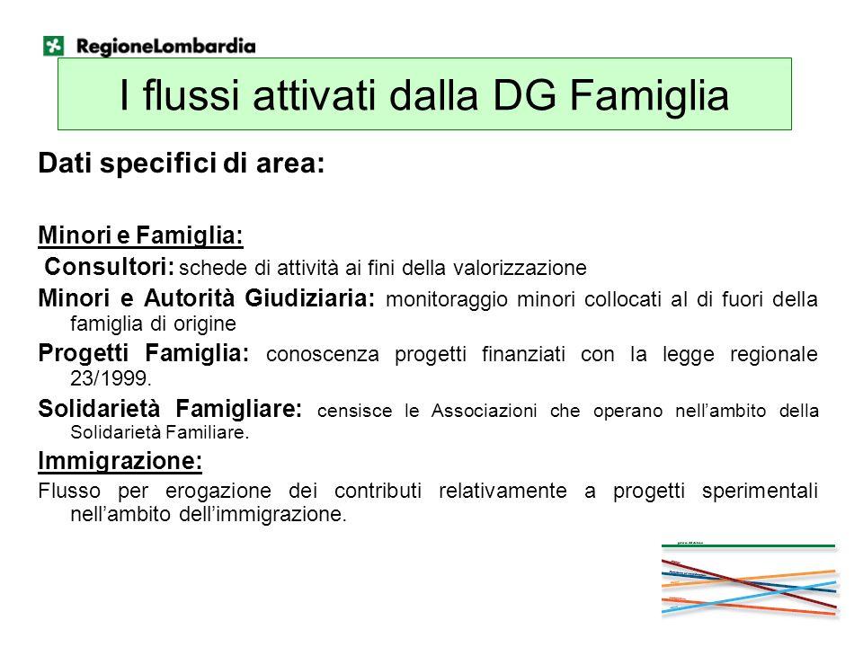 I flussi attivati dalla DG Famiglia