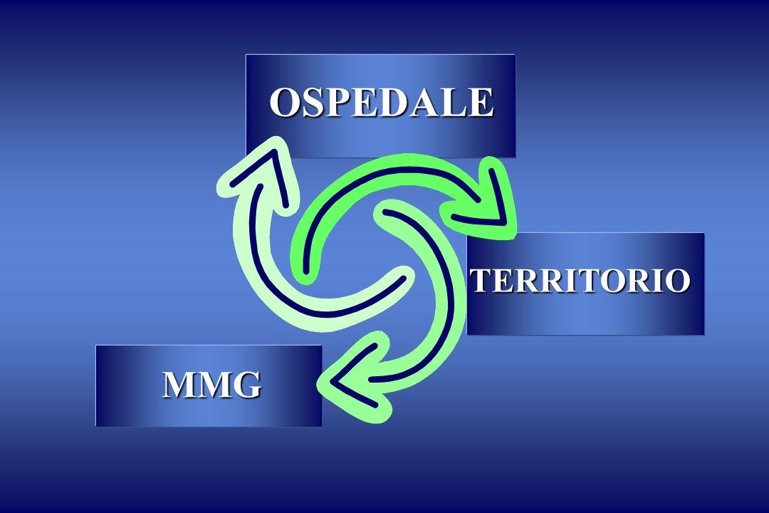 OSPEDALE TERRITORIO MMG
