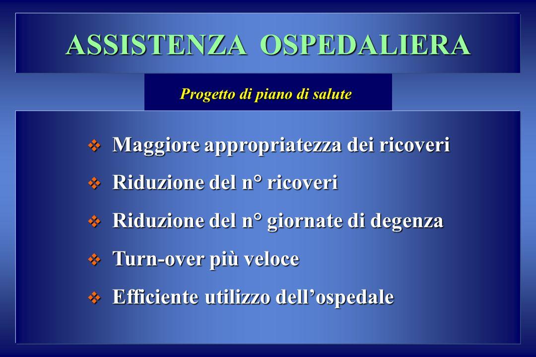 ASSISTENZA OSPEDALIERA Progetto di piano di salute