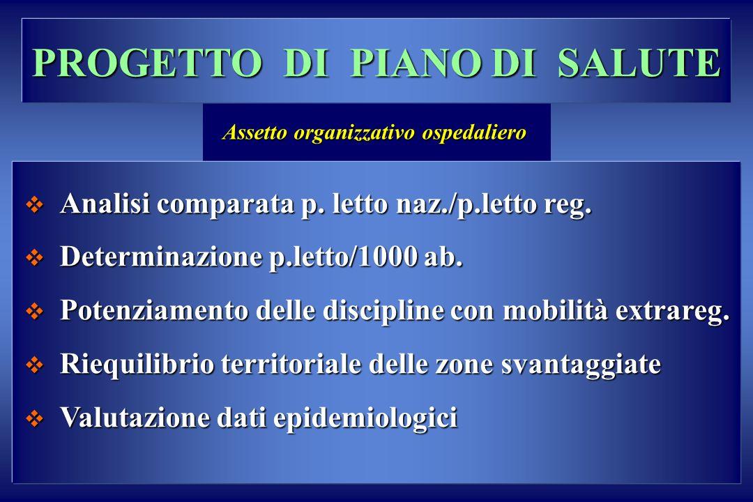 PROGETTO DI PIANO DI SALUTE Assetto organizzativo ospedaliero