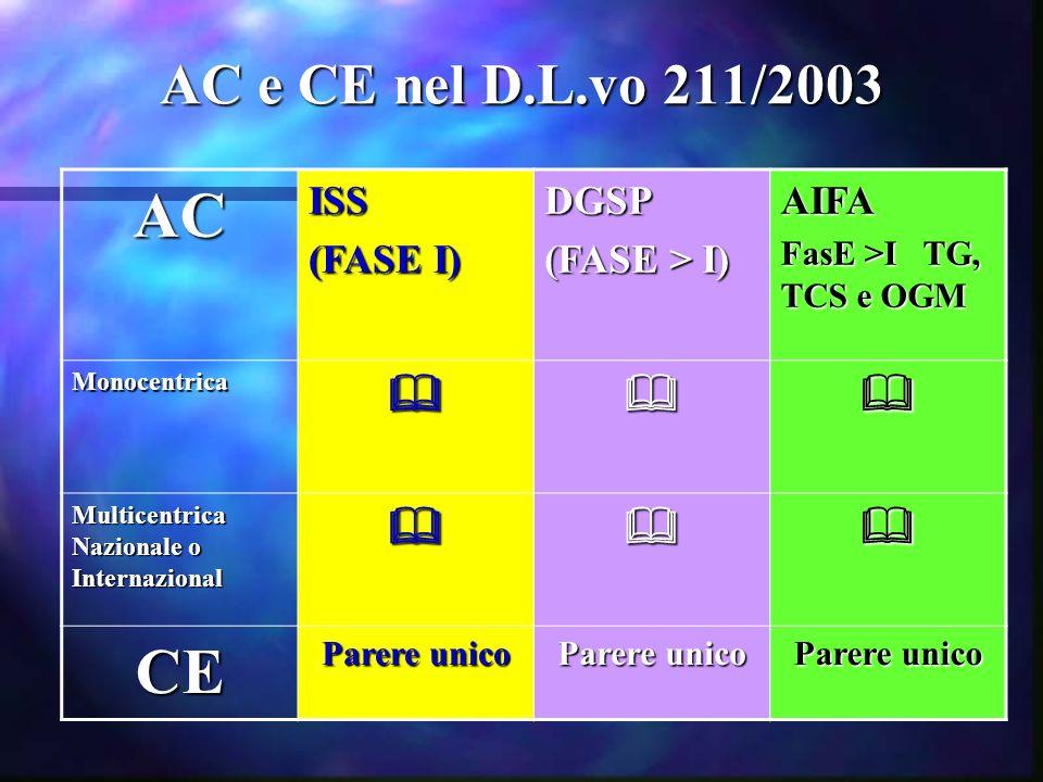 AC CE AC e CE nel D.L.vo 211/2003  ISS (FASE I) DGSP (FASE > I)