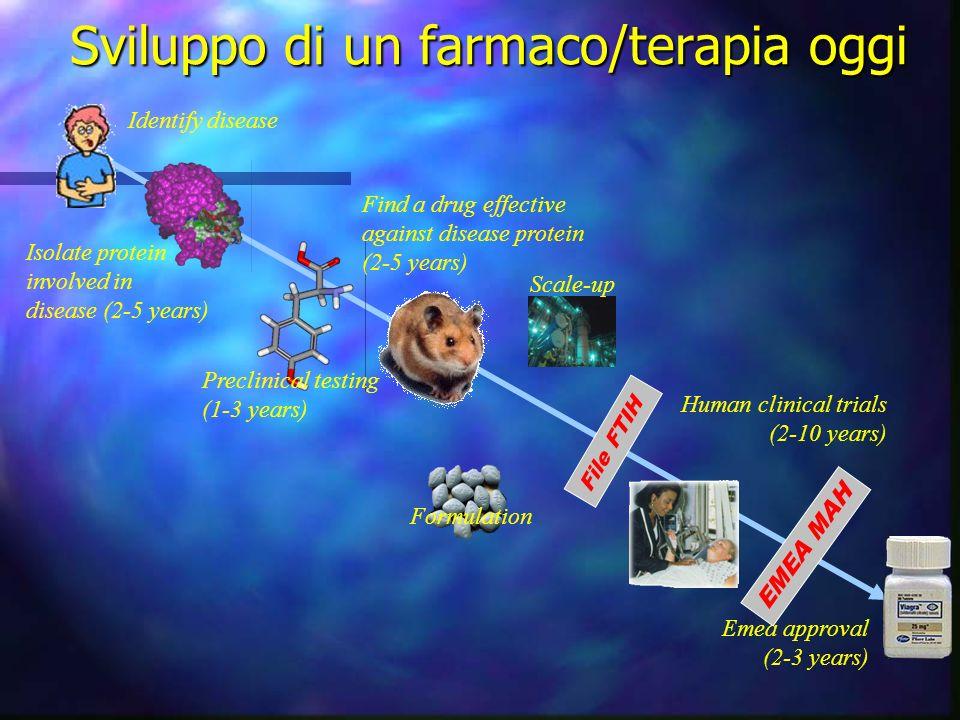 Sviluppo di un farmaco/terapia oggi