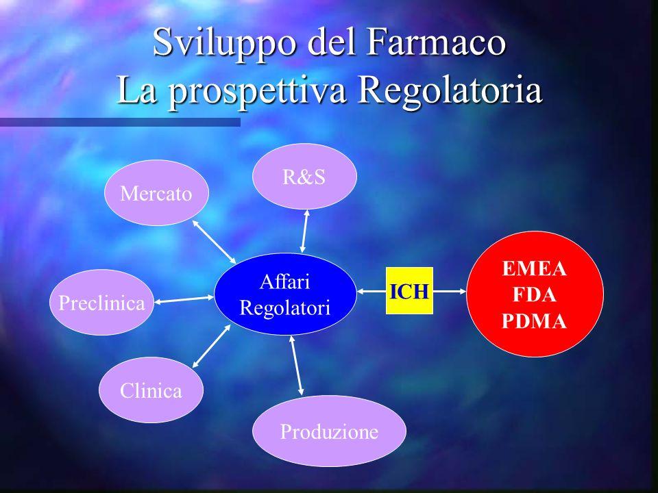 Sviluppo del Farmaco La prospettiva Regolatoria