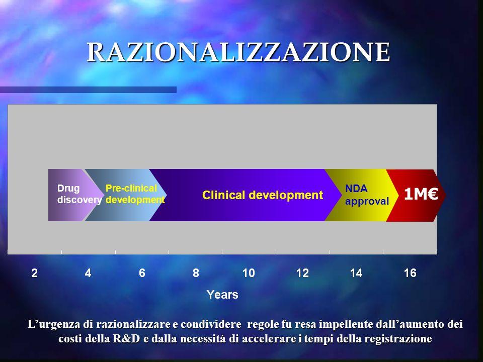 RAZIONALIZZAZIONE 1M€ Clinical development