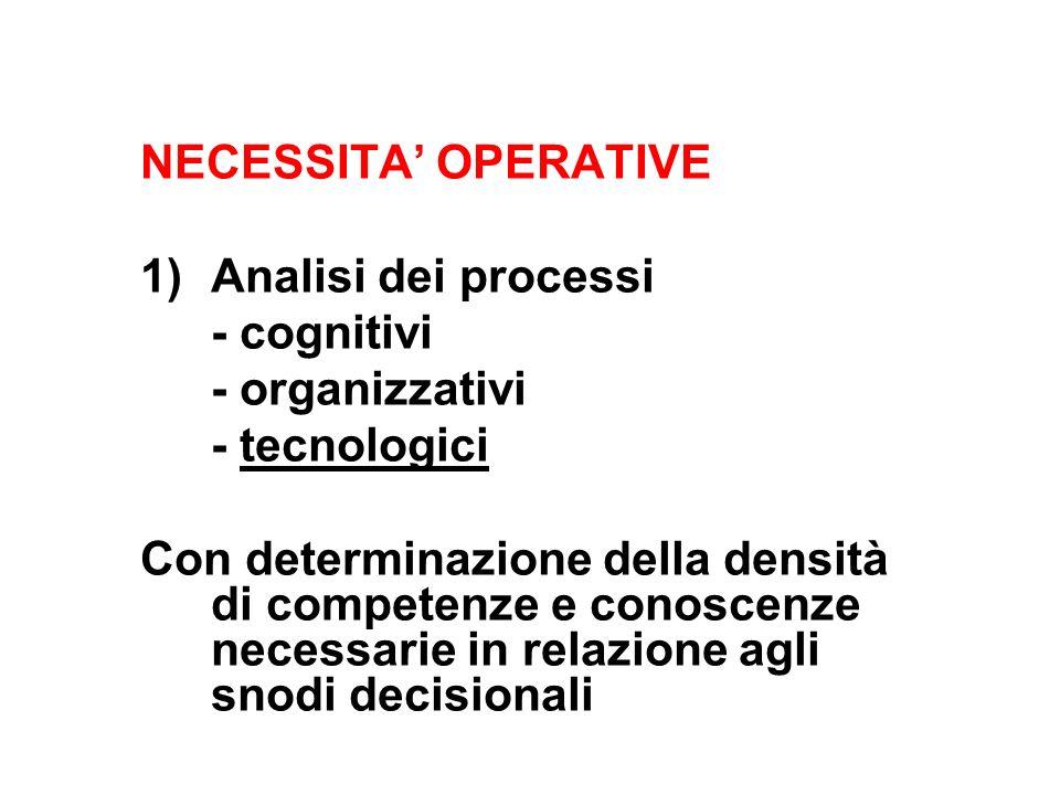 NECESSITA' OPERATIVE Analisi dei processi. - cognitivi. - organizzativi. - tecnologici.