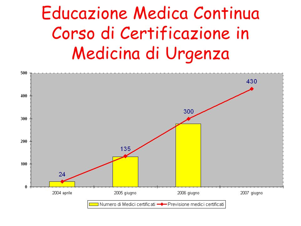 Educazione Medica Continua Corso di Certificazione in Medicina di Urgenza