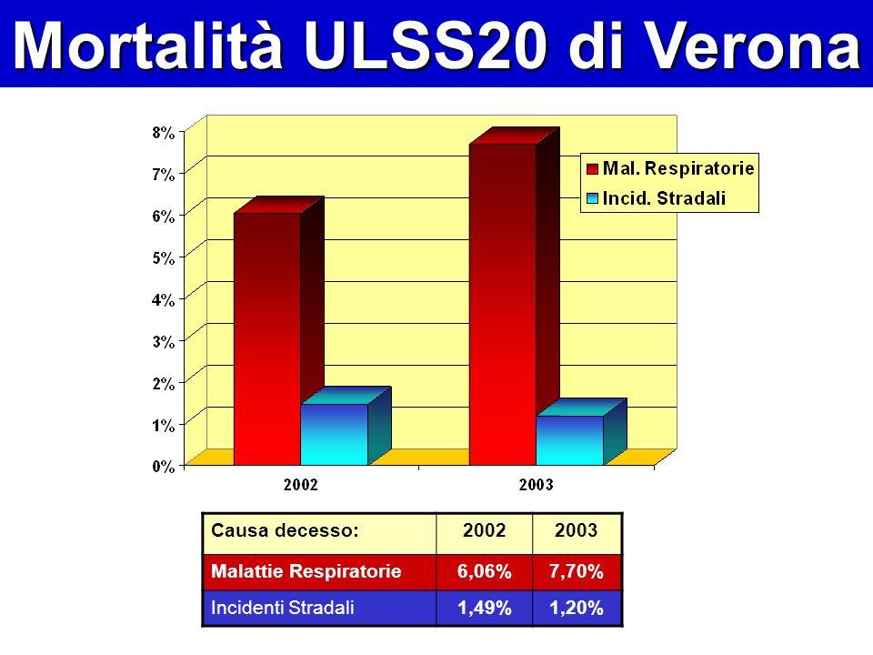 Mortalità ULSS20 di Verona