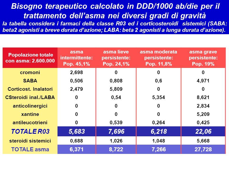 Bisogno terapeutico calcolato in DDD/1000 ab/die per il trattamento dell'asma nei diversi gradi di gravità