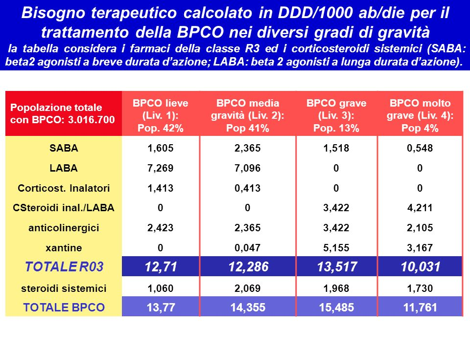 BPCO media gravità (Liv. 2): Pop 41% BPCO molto grave (Liv. 4): Pop 4%
