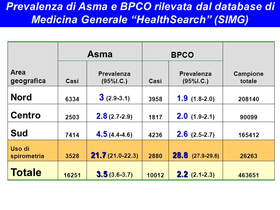 Prevalenza di Asma e BPCO rilevata dal database di Medicina Generale HealthSearch (SIMG)
