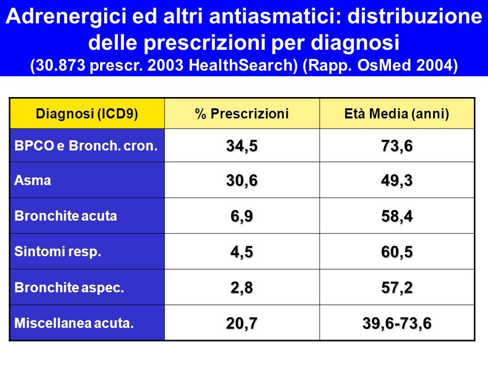 (30.873 prescr. 2003 HealthSearch) (Rapp. OsMed 2004)