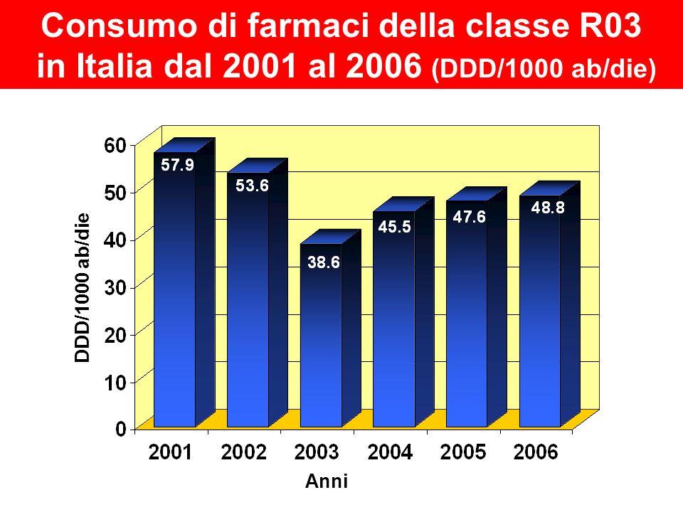 Consumo di farmaci della classe R03