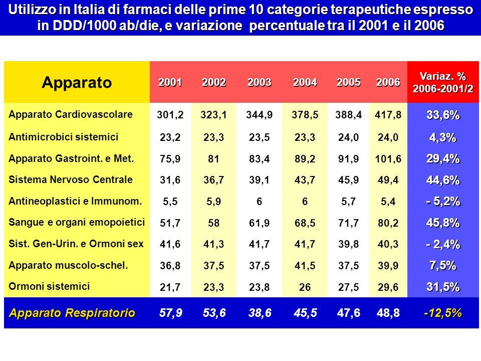 Utilizzo in Italia di farmaci delle prime 10 categorie terapeutiche espresso in DDD/1000 ab/die, e variazione percentuale tra il 2001 e il 2006