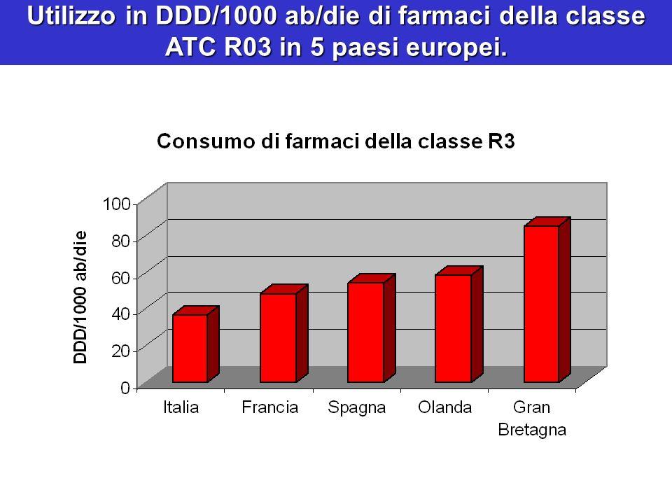 Utilizzo in DDD/1000 ab/die di farmaci della classe ATC R03 in 5 paesi europei.