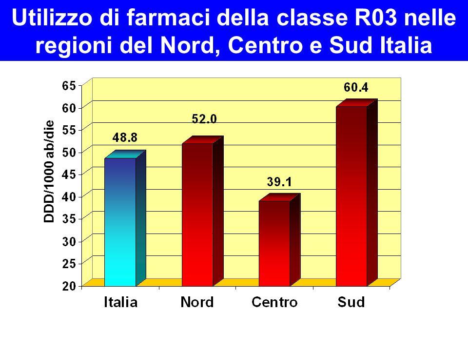 Utilizzo di farmaci della classe R03 nelle regioni del Nord, Centro e Sud Italia