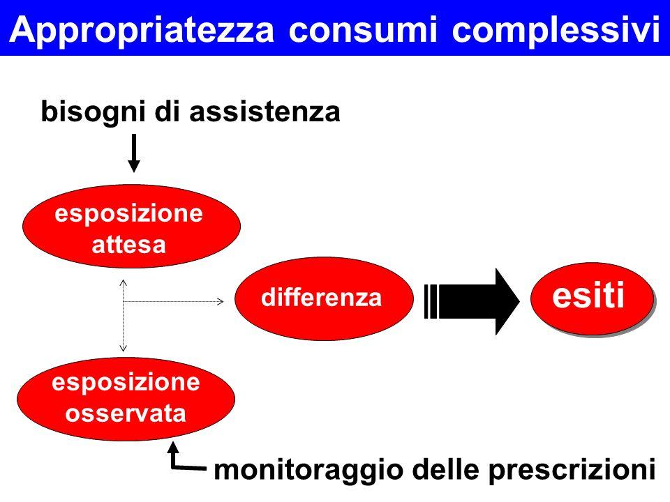 Appropriatezza consumi complessivi esposizione osservata