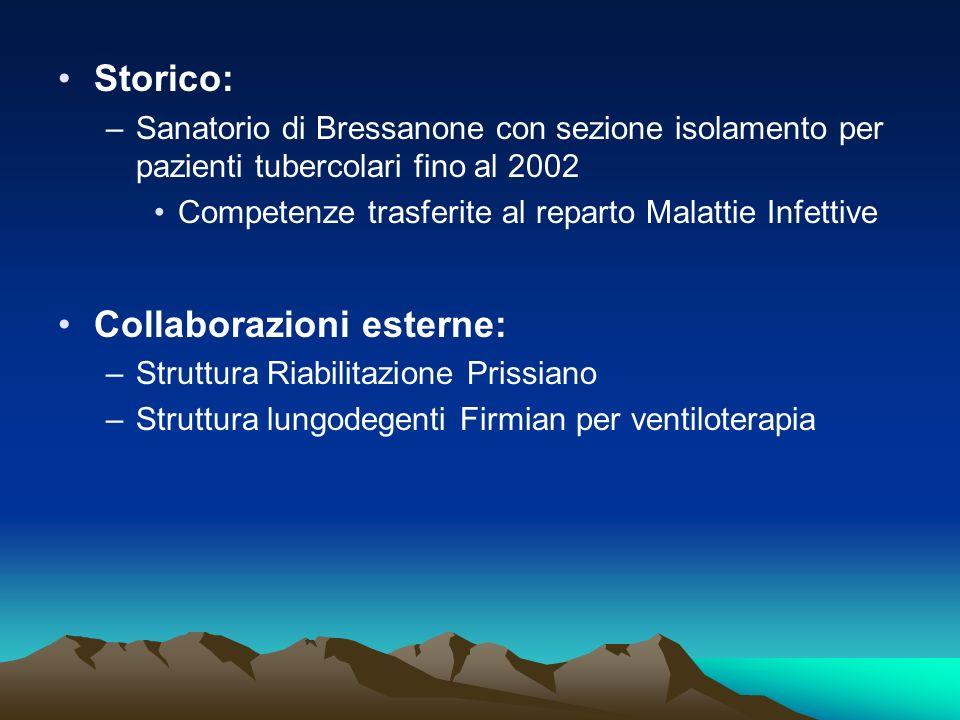 Collaborazioni esterne: