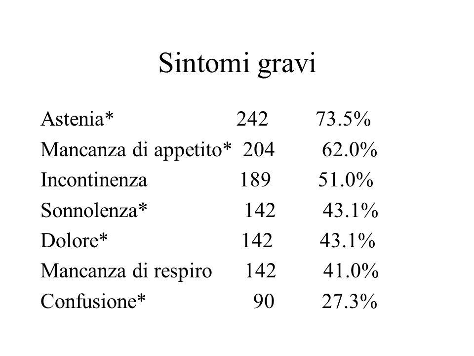 Sintomi gravi Astenia* 242 73.5% Mancanza di appetito* 204 62.0%