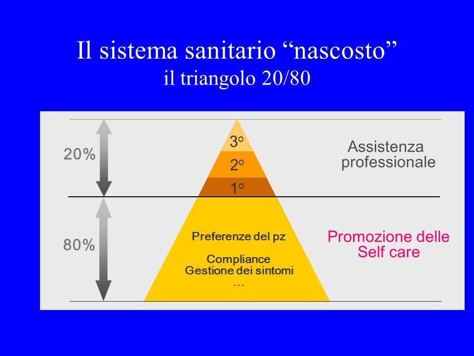 Il sistema sanitario nascosto il triangolo 20/80