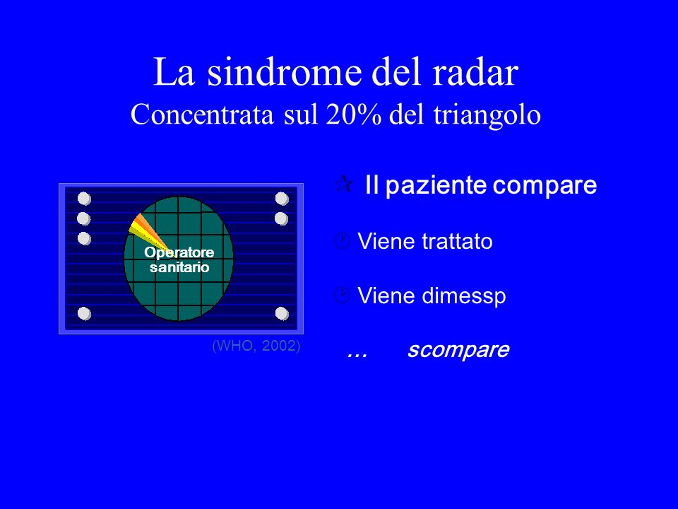 La sindrome del radar Concentrata sul 20% del triangolo
