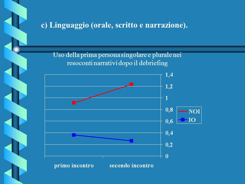 c) Linguaggio (orale, scritto e narrazione).
