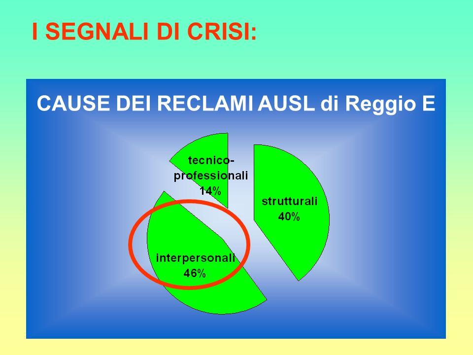 I SEGNALI DI CRISI: CAUSE DEI RECLAMI AUSL di Reggio E