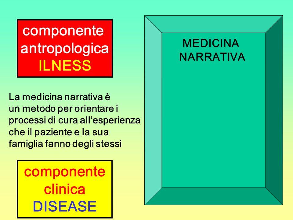 componente antropologica ILNESS componente clinica DISEASE