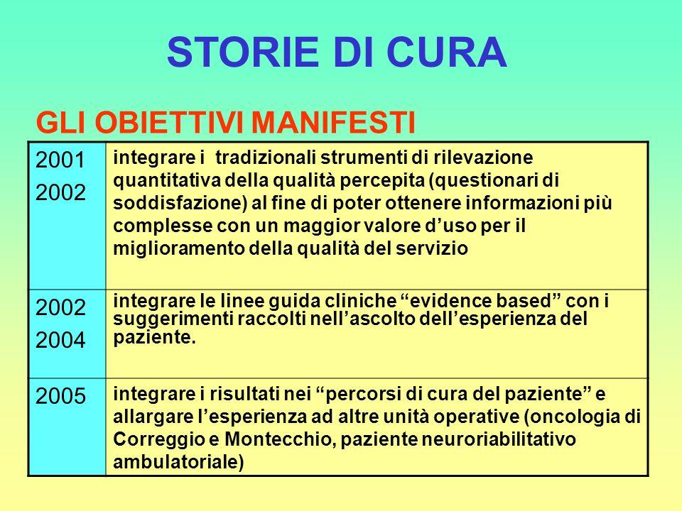 STORIE DI CURA GLI OBIETTIVI MANIFESTI 2001 2002 2004 2005