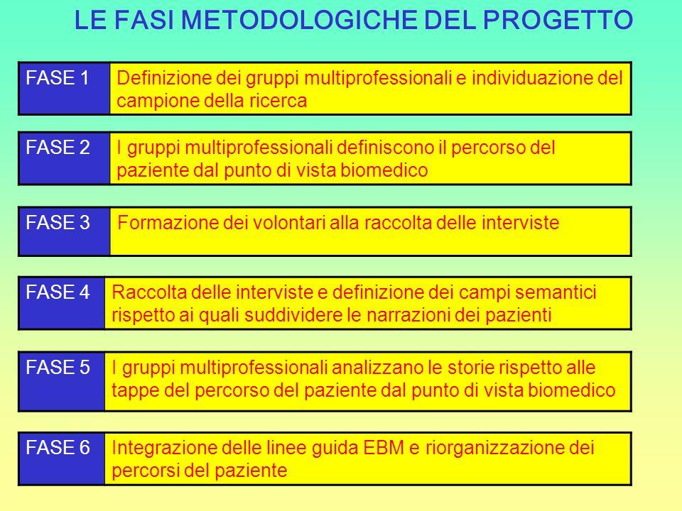 LE FASI METODOLOGICHE DEL PROGETTO
