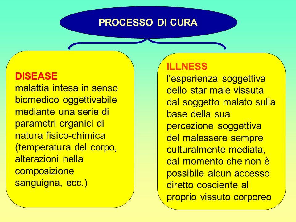 PROCESSO DI CURA DISEASE. malattia intesa in senso biomedico oggettivabile mediante una serie di parametri organici di natura fisico-chimica.