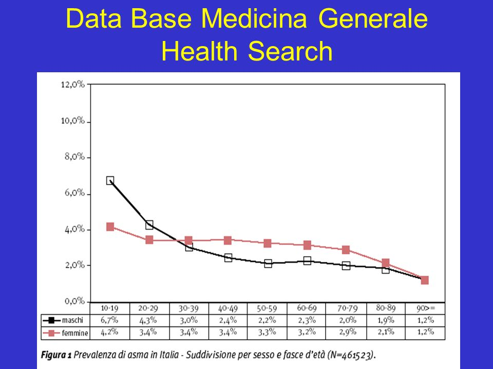 Data Base Medicina Generale Health Search