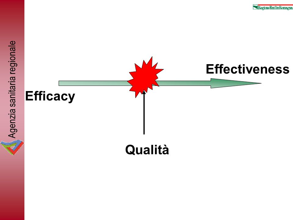 Effectiveness Efficacy Qualità