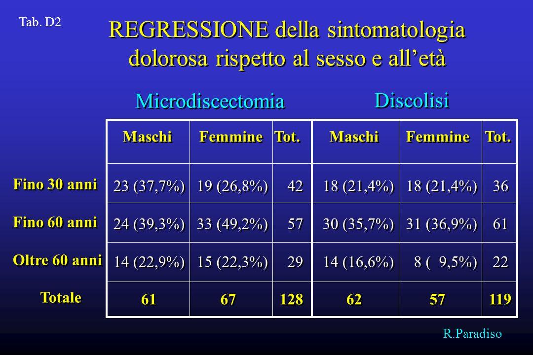REGRESSIONE della sintomatologia dolorosa rispetto al sesso e all'età