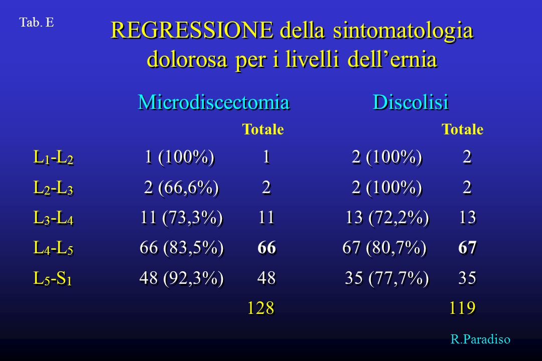 REGRESSIONE della sintomatologia dolorosa per i livelli dell'ernia