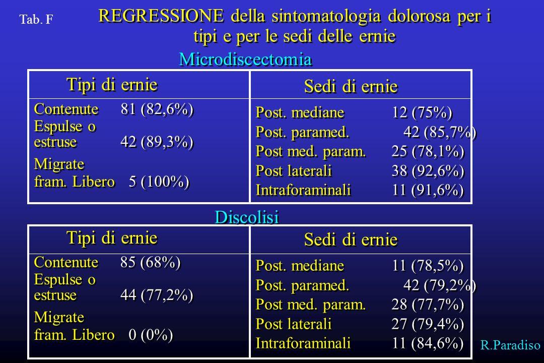 REGRESSIONE della sintomatologia dolorosa per i tipi e per le sedi delle ernie