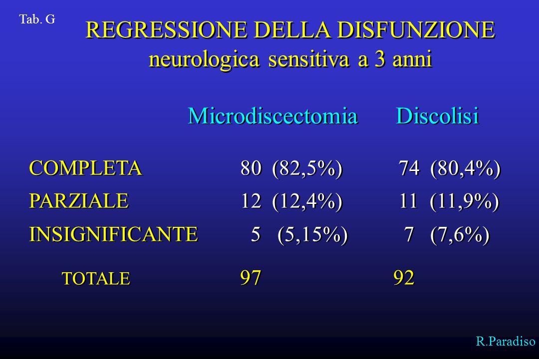 REGRESSIONE DELLA DISFUNZIONE neurologica sensitiva a 3 anni