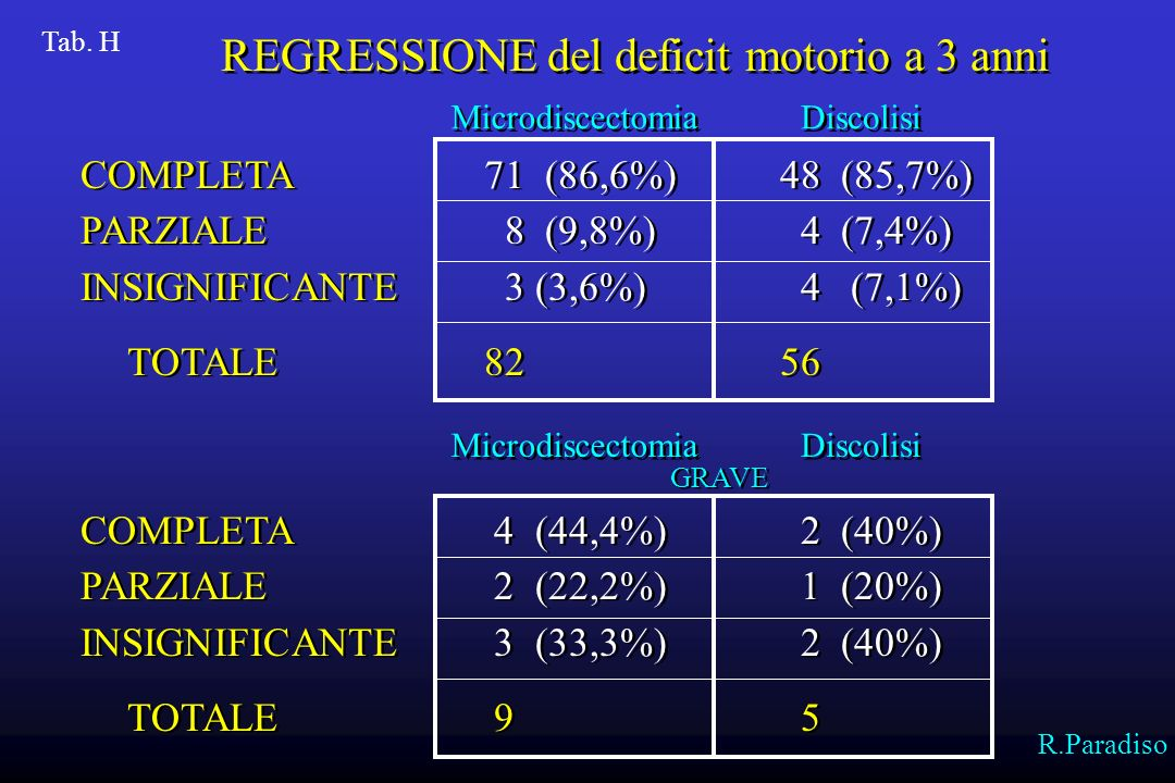 REGRESSIONE del deficit motorio a 3 anni