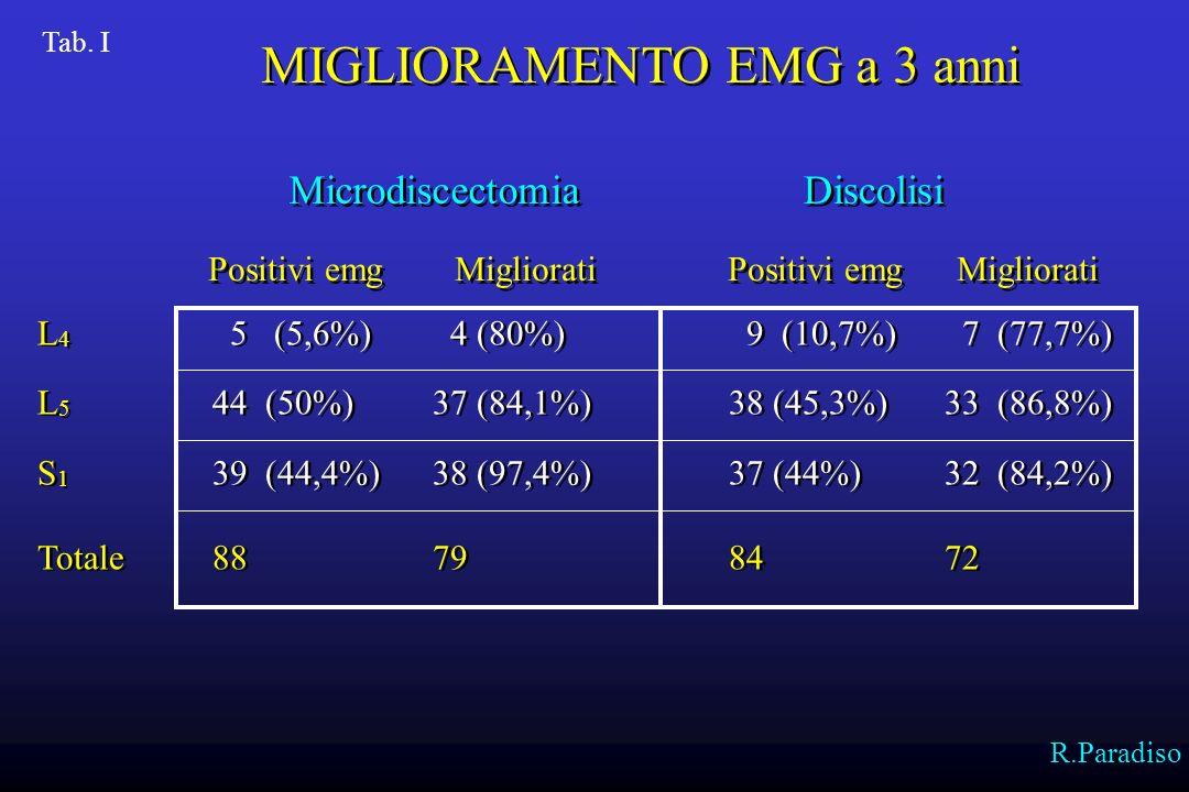 MIGLIORAMENTO EMG a 3 anni