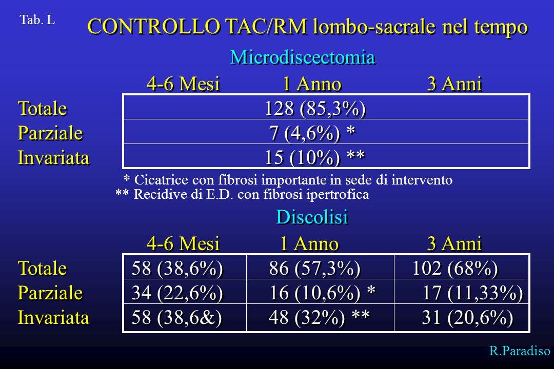 CONTROLLO TAC/RM lombo-sacrale nel tempo