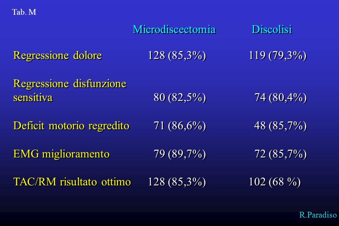 Regressione dolore 128 (85,3%) 119 (79,3%) Regressione disfunzione