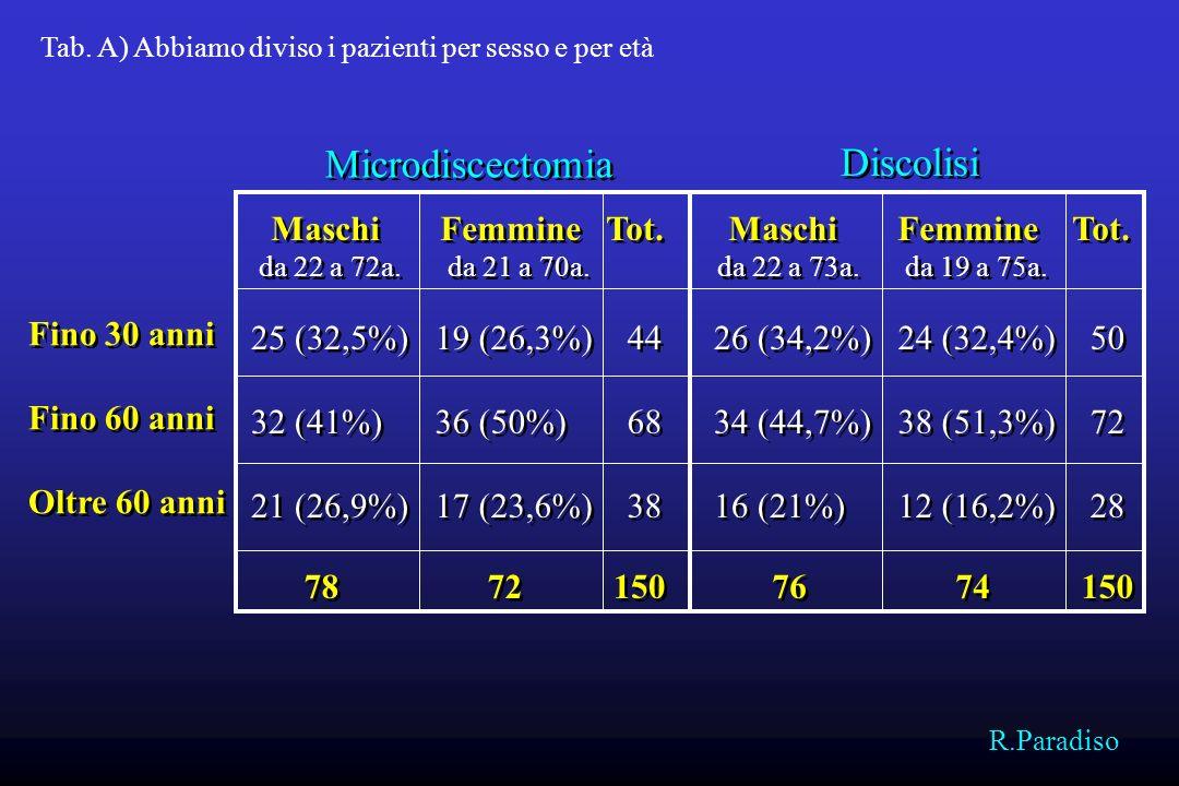 Microdiscectomia Discolisi Maschi Femmine Tot. Maschi Femmine Tot.