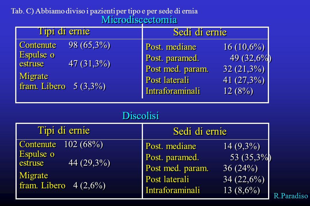 Microdiscectomia Discolisi Tipi di ernie Sedi di ernie