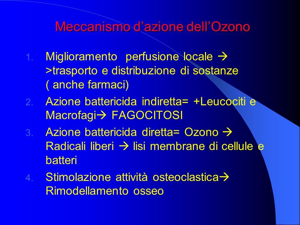 Meccanismo d'azione dell'Ozono