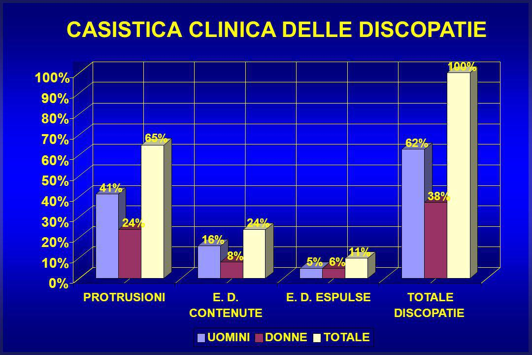 CASISTICA CLINICA DELLE DISCOPATIE