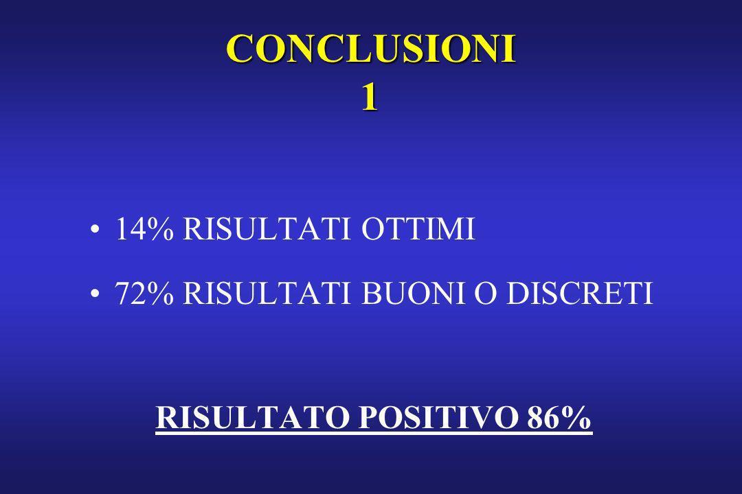 CONCLUSIONI 1 14% RISULTATI OTTIMI 72% RISULTATI BUONI O DISCRETI