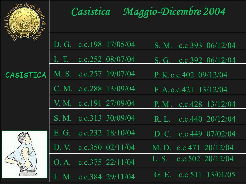 Casistica Maggio-Dicembre 2004