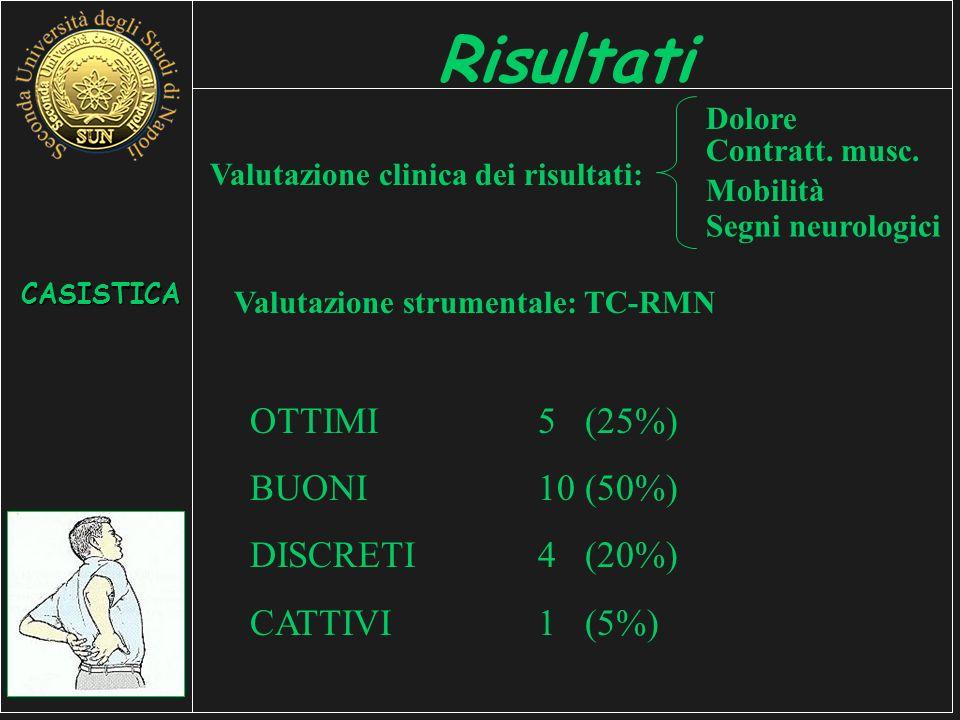 Risultati OTTIMI 5 (25%) BUONI 10 (50%) DISCRETI 4 (20%)