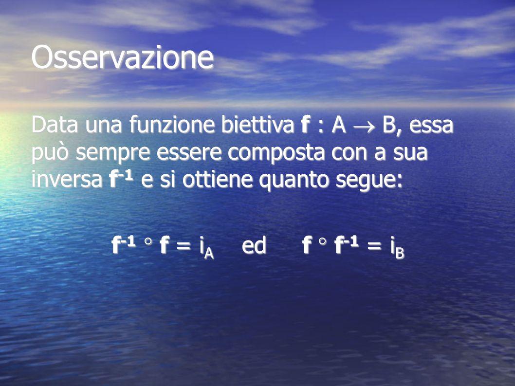 Osservazione Data una funzione biettiva f : A  B, essa può sempre essere composta con a sua inversa f-1 e si ottiene quanto segue:
