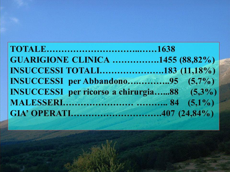 TOTALE…………………………..……1638 GUARIGIONE CLINICA …………….1455 (88,82%) INSUCCESSI TOTALI………………….183 (11,18%)